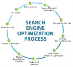 SEO Search Engine Submission