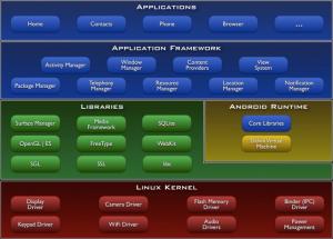 Arsitektur Android OS