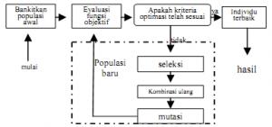 Proses Perhitungan pada Algoritma Genetika
