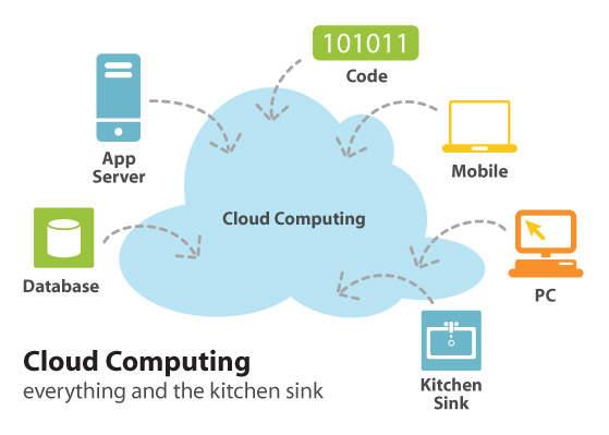 Apa Itu Cloud Computing?