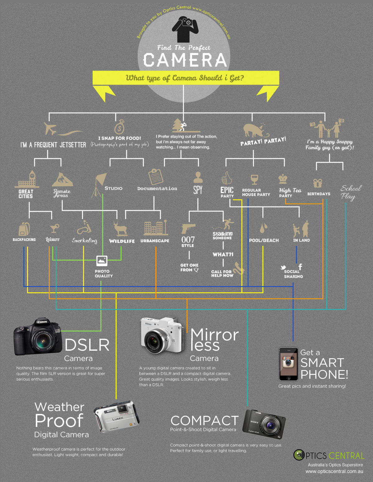 panduan memilih kamera